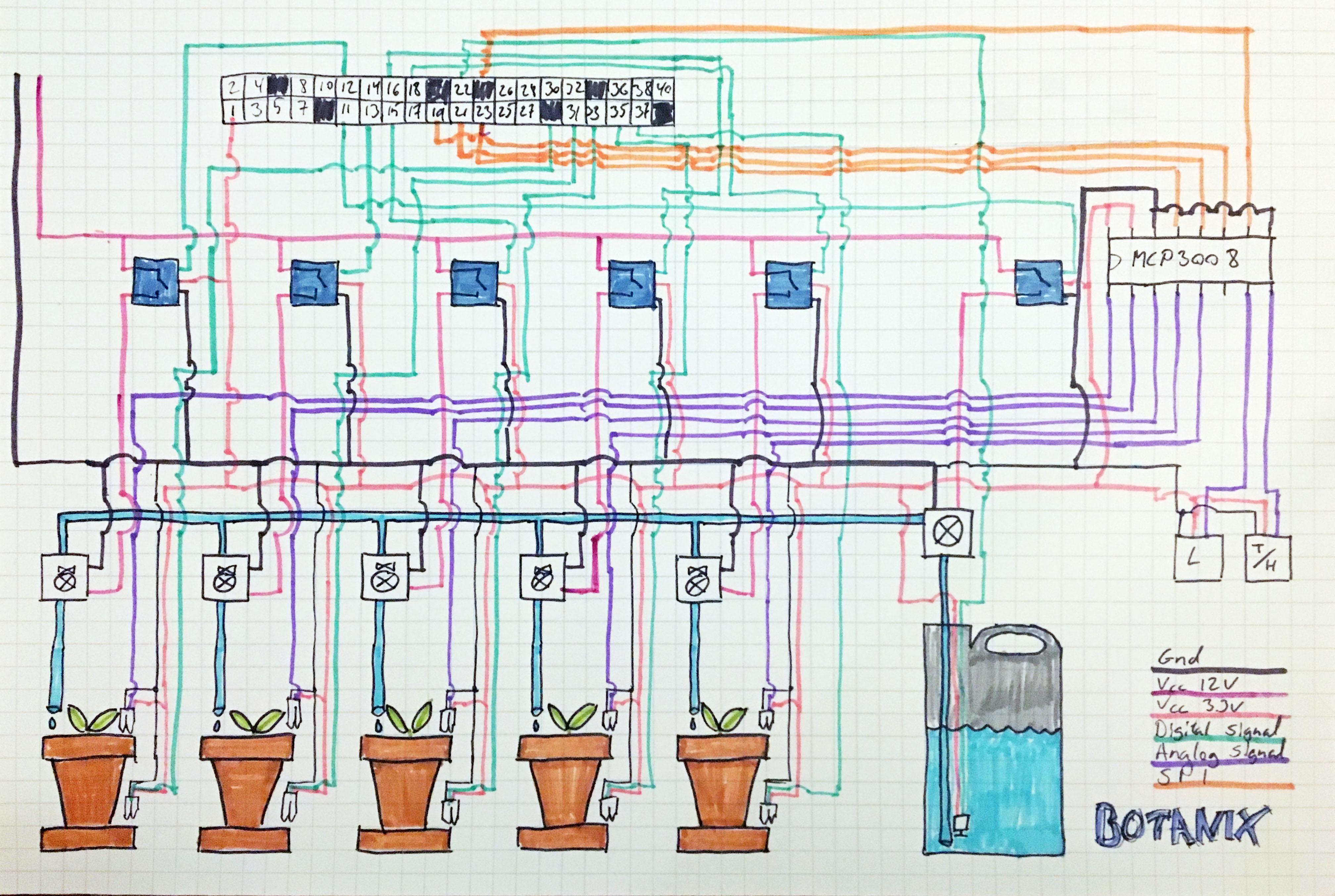 Botanix Hardware Overview